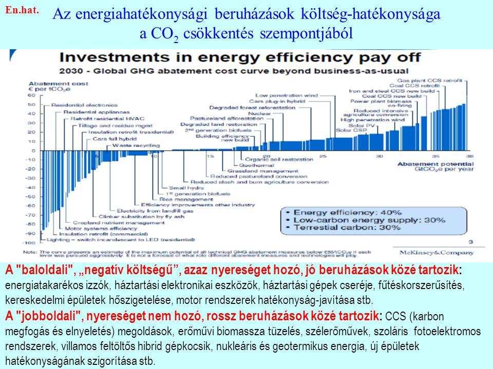 """Az energiahatékonysági beruházások költség-hatékonysága a CO 2 csökkentés szempontjából A baloldali , """"negatív költségű , azaz nyereséget hozó, jó beruházások közé tartozik: energiatakarékos izzók, háztartási elektronikai eszközök, háztartási gépek cseréje, fűtéskorszerűsítés, kereskedelmi épületek hőszigetelése, motor rendszerek hatékonyság-javítása stb."""