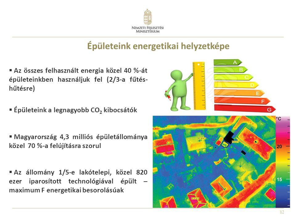 12 Épületeink energetikai helyzetképe  Az összes felhasznált energia közel 40 %-át épületeinkben használjuk fel (2/3-a fűtés- hűtésre)  Épületeink a