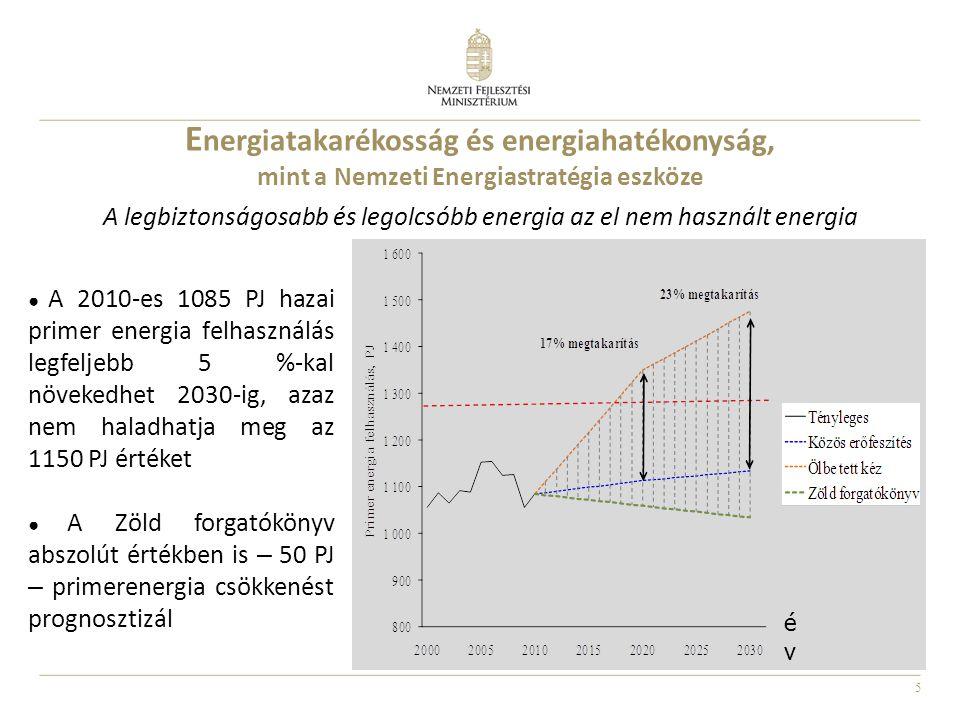 6 Az Energiastratégia energiatakarékossági útitervének fő komponensei ● Épületenergetikai programok: 2030-ig átlagosan 60 %-os felújítási mélységgel számolva (ebben az új épületek is benne vannak) ● 30-35 % hatásfokú szén- / gázerőművek 50-55 %-os hatásfokúakkal való kiváltása Primerenergia megtakarítás, PJ Épület- energetikai program 111 PJ Alacsony hatás- fokú szénerő- művek kivál- tása 24 PJ Alacsony ha- tásfokú gáz- erőművek ki- váltása 37 PJ Villamos hálózati veszteség csökkenté- se 12 PJ Alacsony ha- tásfokú meg- újulók kivál- tása 5 PJ Összes energia megtakarí- tás 189 PJ