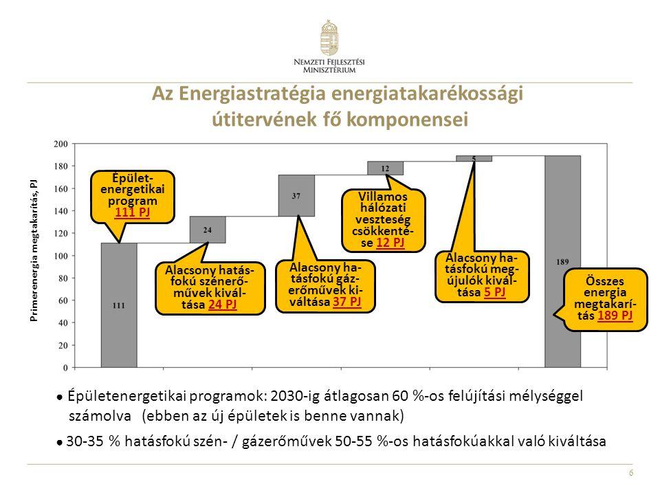 7 Az Energiastratégia energiatakarékossági céljaihoz kapcsolódó főbb végrehajtási intézkedések a következők: Nemzeti Energiahatékonysági Cselekvési Tervről szóló 1974/2011.