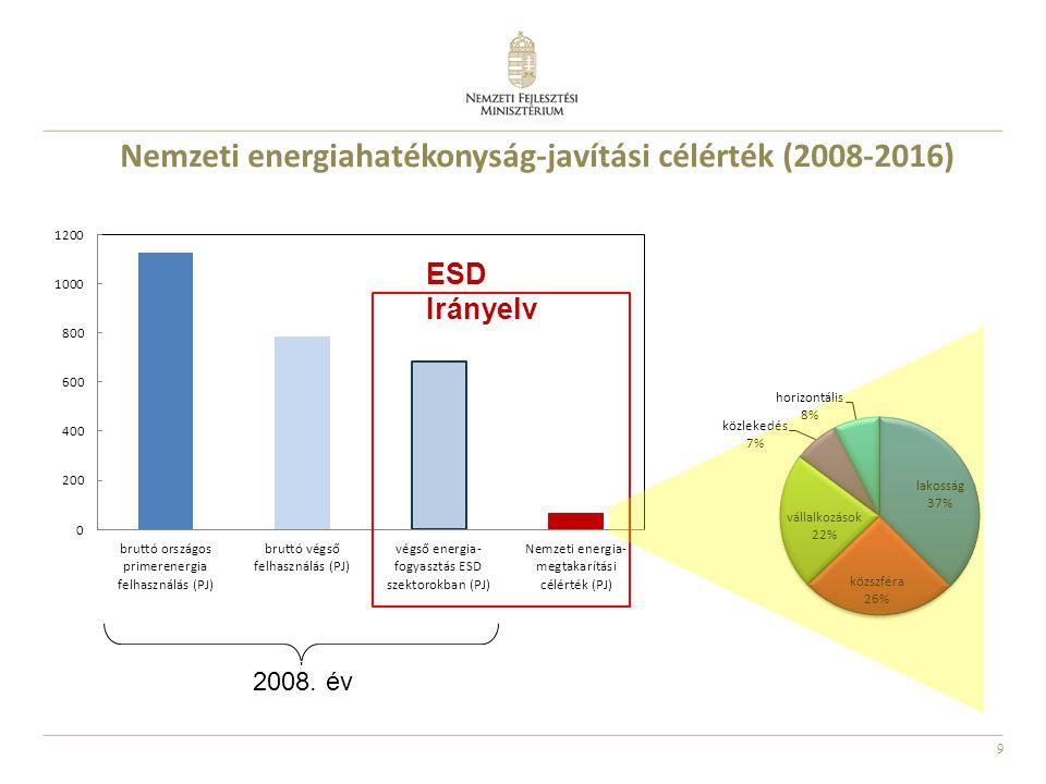 20 Folyamatban lévő ZBR programo k ZBR Mi otthonunk felújítási és új otthon építési alprogram 2011.
