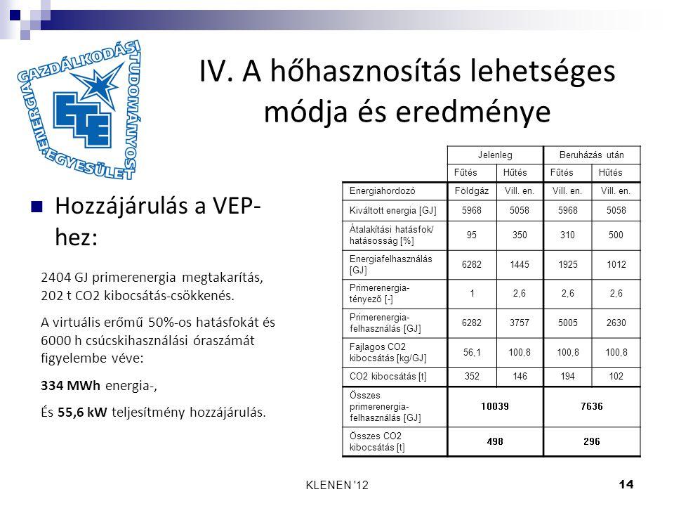 KLENEN '1214 IV. A hőhasznosítás lehetséges módja és eredménye Hozzájárulás a VEP- hez: 2404 GJ primerenergia megtakarítás, 202 t CO2 kibocsátás-csökk