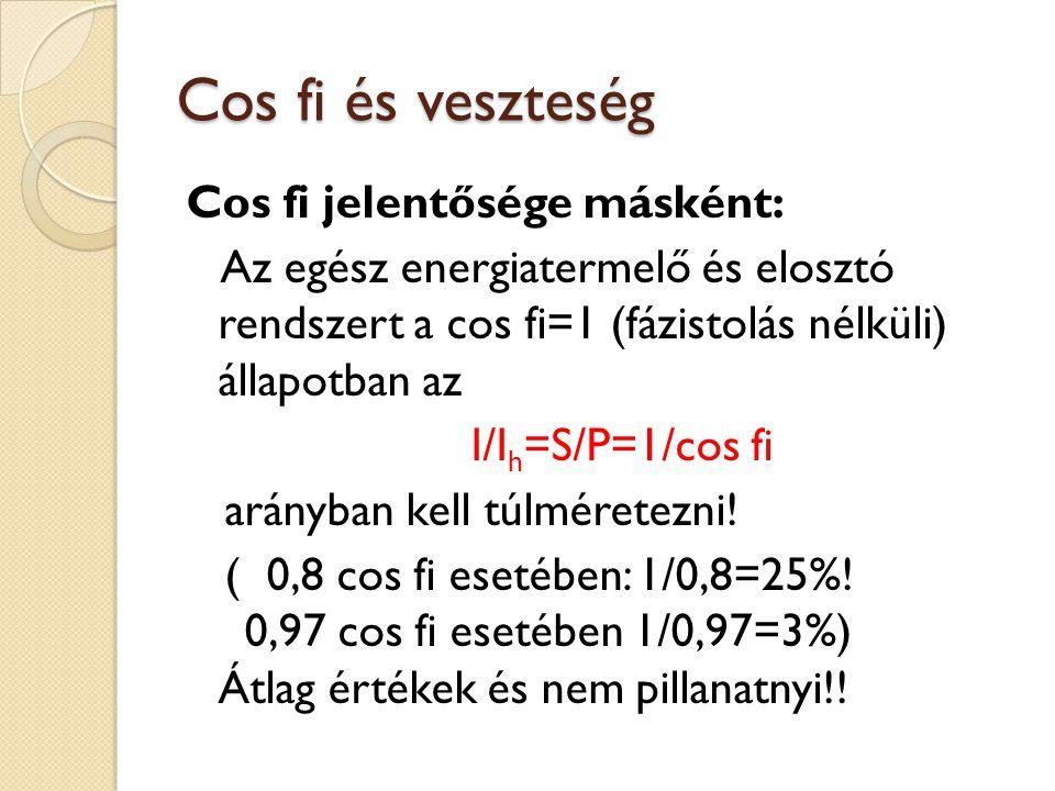 Cos fi és veszteség Cos fi jelentősége másként: Az egész energiatermelő és elosztó rendszert a cos fi=1 (fázistolás nélküli) állapotban az I/I h =S/P=1/cos fi arányban kell túlméretezni.
