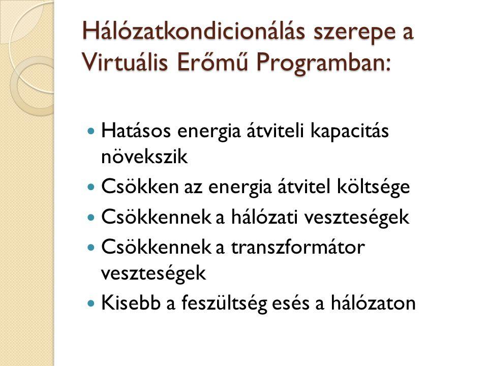Hálózatkondicionálás szerepe a Virtuális Erőmű Programban: Hatásos energia átviteli kapacitás növekszik Csökken az energia átvitel költsége Csökkennek a hálózati veszteségek Csökkennek a transzformátor veszteségek Kisebb a feszültség esés a hálózaton