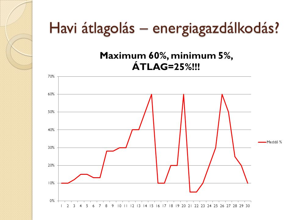 Havi átlagolás – energiagazdálkodás?