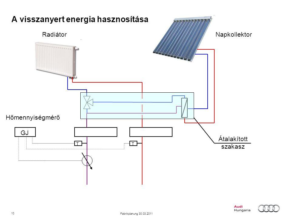 10 Fabrikplanung 30.03.2011 A visszanyert energia hasznosítása GJ TT Hőmennyiségmérő NapkollektorRadiátor Átalakított szakasz