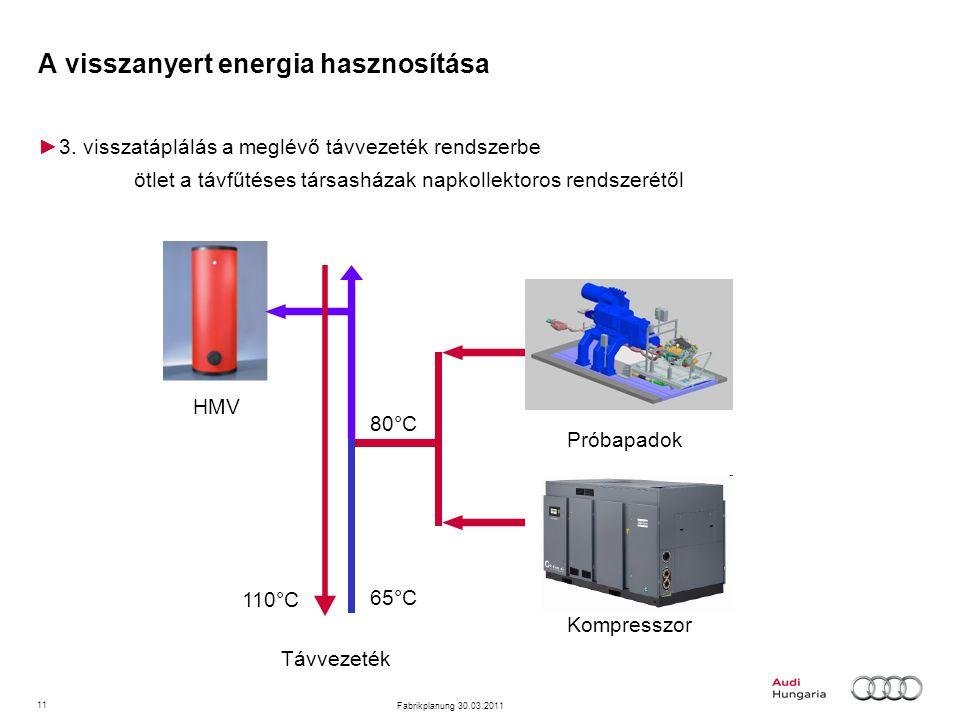 11 Fabrikplanung 30.03.2011 A visszanyert energia hasznosítása ►3. visszatáplálás a meglévő távvezeték rendszerbe ötlet a távfűtéses társasházak napko