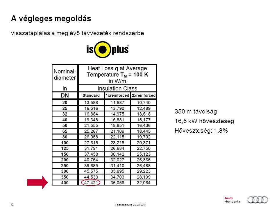 12 Fabrikplanung 30.03.2011 A végleges megoldás visszatáplálás a meglévő távvezeték rendszerbe 350 m távolság 16,6 kW hőveszteség Hőveszteség: 1,8%