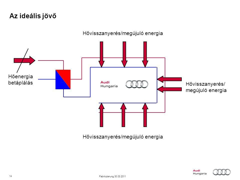 14 Fabrikplanung 30.03.2011 Az ideális jövő Hővisszanyerés/ megújuló energia Hőenergia betáplálás
