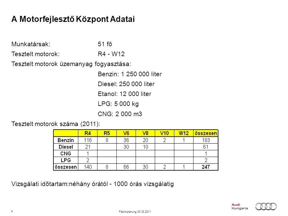4 Fabrikplanung 30.03.2011 A Motorfejlesztő Központ Adatai Munkatársak:51 fő Tesztelt motorok: R4 - W12 Tesztelt motorok üzemanyag fogyasztása: Benzin: 1 250 000 liter Diesel: 250 000 liter Etanol: 12 000 liter LPG: 5 000 kg CNG: 2 000 m3 Tesztelt motorok száma (2011): Vizsgálati időtartam:néhány órától - 1000 órás vizsgálatig