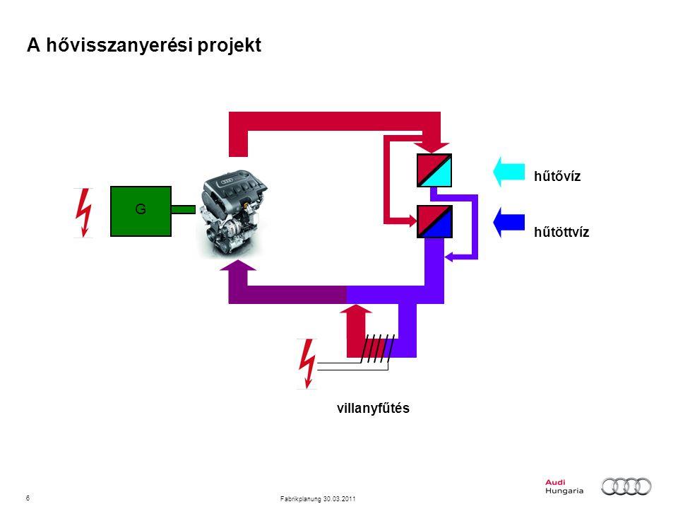 6 Fabrikplanung 30.03.2011 A hővisszanyerési projekt villanyfűtés hűtővíz hűtöttvíz G