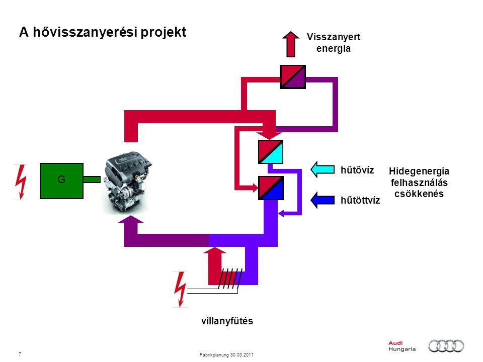7 Fabrikplanung 30.03.2011 A hővisszanyerési projekt hűtővíz hűtöttvíz Visszanyert energia Hidegenergia felhasználás csökkenés villanyfűtés G