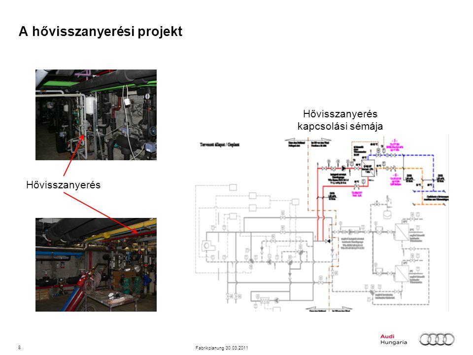 8 Fabrikplanung 30.03.2011 A hővisszanyerési projekt Hővisszanyerés Hővisszanyerés kapcsolási sémája