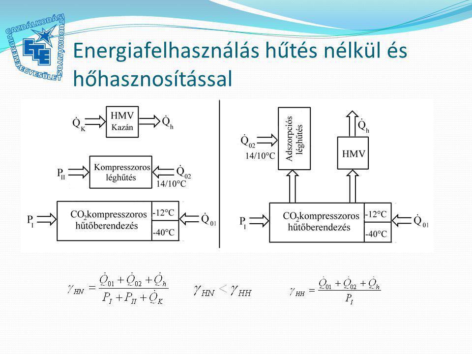 Energiafelhasználás hűtés nélkül és hőhasznosítással