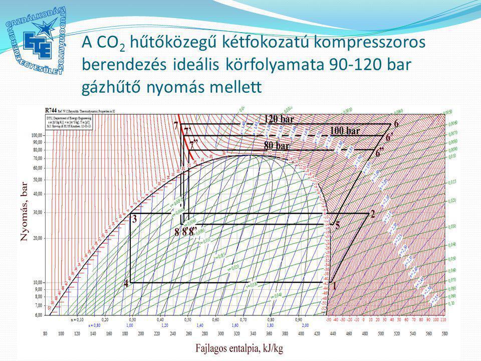 A CO 2 hűtőközegű kétfokozatú kompresszoros berendezés ideális körfolyamata 90-120 bar gázhűtő nyomás mellett