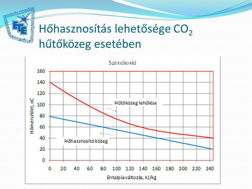 Hőhasznosítás lehetősége CO 2 hűtőközeg esetében