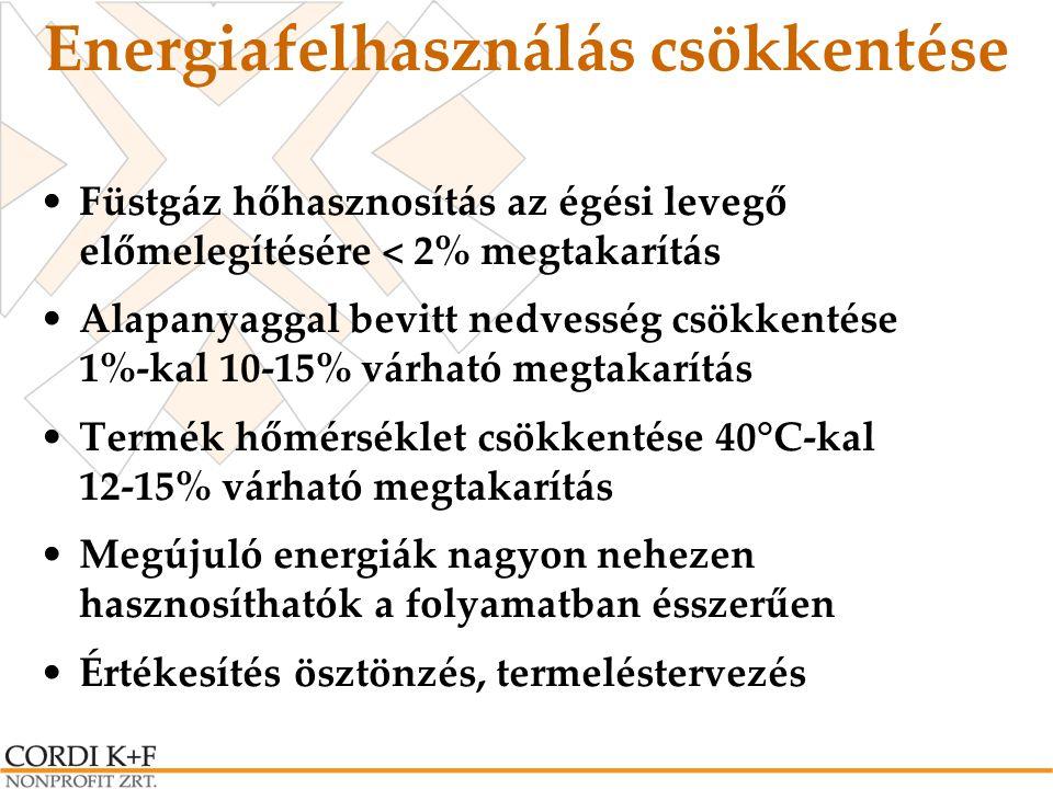 Energiafelhasználás csökkentése Füstgáz hőhasznosítás az égési levegő előmelegítésére < 2% megtakarítás Alapanyaggal bevitt nedvesség csökkentése 1%-k