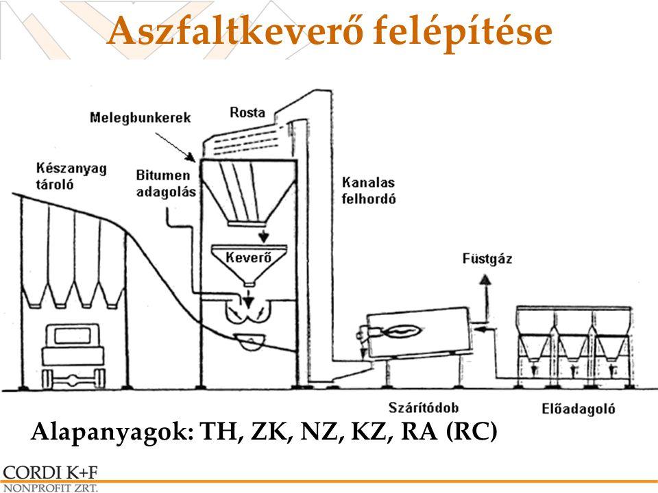 Aszfaltkeverő technológia t A = t k az alapanyag nedvessége 3 m% alapanyag átlagos fajhője 0,9 kJ/kgK tüzelőanyag CH 4 = 1,1 Egyszerűsített modell