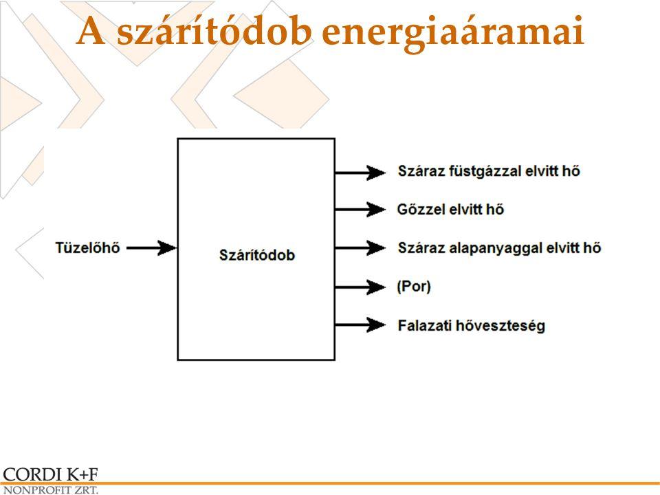 A szárítódob energiaáramai