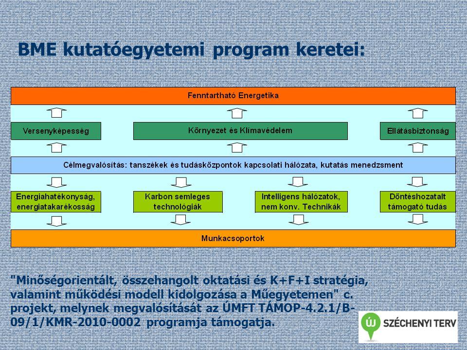 P1 Épületek energiaracionalizálásának műszaki eszközei P2 Tervezés és energiahatékonyság összefüggése a környezetterhelés csökkentése, a fenntarthatóság érdekében P3 Racionális energiafelhasználás P3-T1 Növelt fényhasznosítás és sugárzás védelem P3-T2 Klímatechnikai rendszerek hatékonyság növelése P3-T3 Áramlástechnikai folyamatok, gépek és berendezések fejlesztése P3-T4 Városi szivattyúhálózatok minimális energiafelhasználása P3-T5 Energiatakarékos folyamattervezés és energiaintegráció P4 Nukleáris energia P5 Megújuló energiaforrások P6 Villamosenergia-hálózat és tárolás P7 Villamosenergia-technológia és környezet P8 Energetikai beruházás-értékelési módszertan P9 Energia fogyasztás-felmérés P10 Energiaforrások értékelése BME kutatóegyetemi program projektjei: