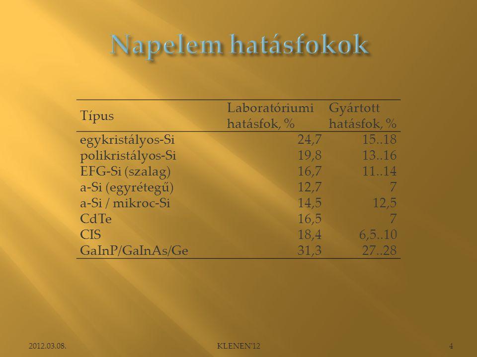 Típus Laboratóriumi hatásfok, % Gyártott hatásfok, % egykristályos-Si24,715..18 polikristályos-Si19,813..16 EFG-Si (szalag)16,711..14 a-Si (egyrétegű)12,77 a-Si / mikroc-Si14,512,5 CdTe16,57 CIS18,46,5..10 GaInP/GaInAs/Ge31,327..28 2012.03.08.4KLENEN 12