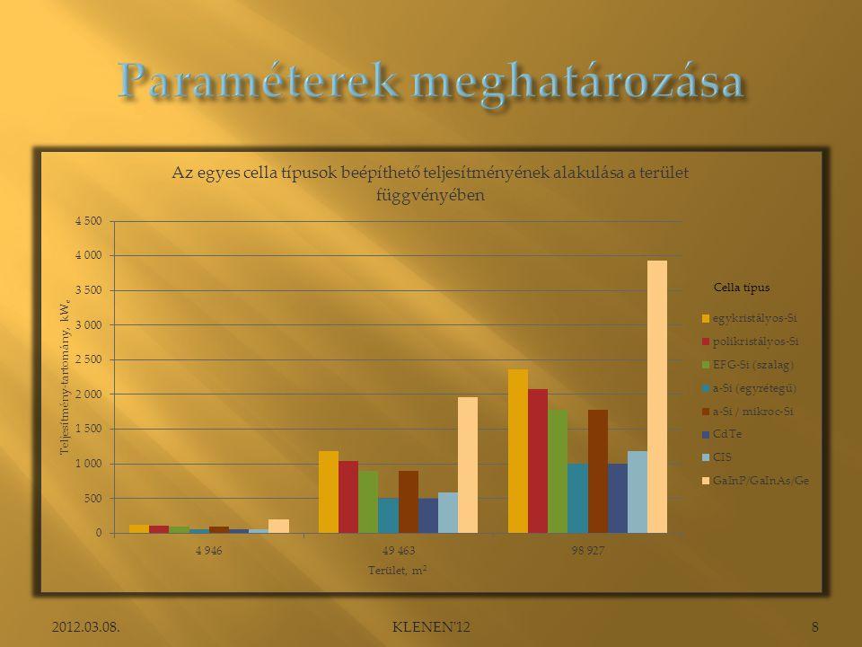  bevétel  régi KÁT és külföldi támogatási rendszer alapján  30, 60, 80 és 120 Ft/kWh  kiadás  NPV  IRR  degradáció (0,5%)  megengedhető fajlagos beruházási költség  kamatláb változása (3, 8 és 12%) 2012.03.08.9KLENEN 12