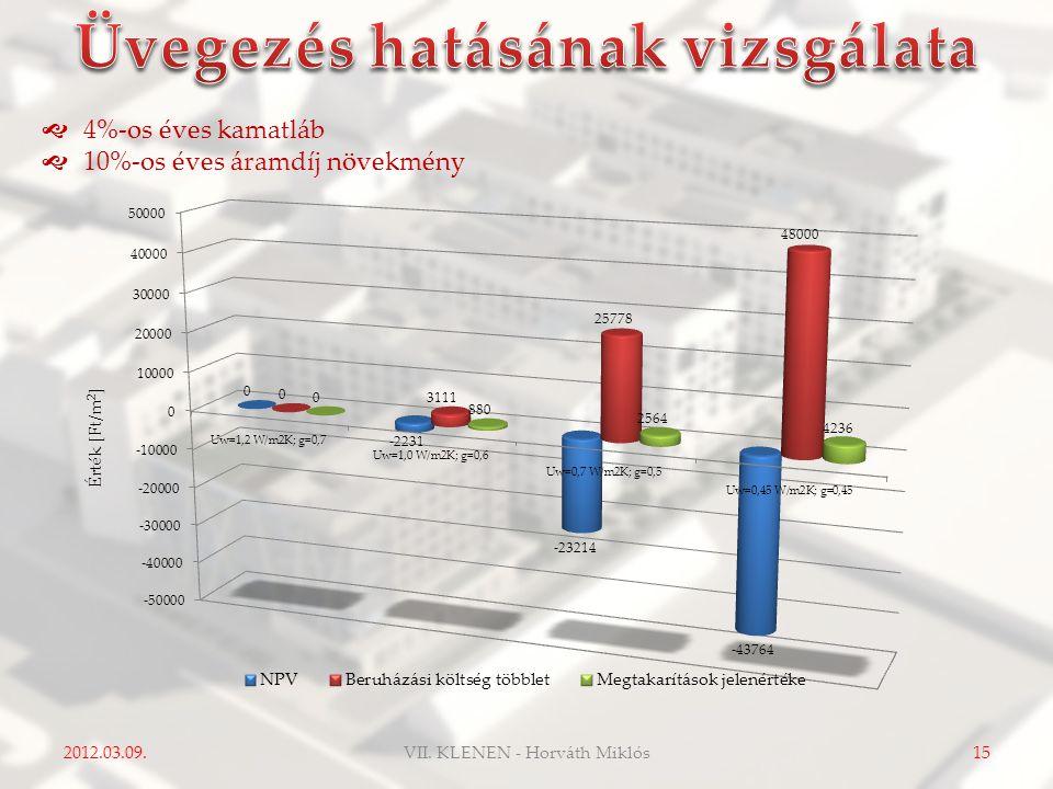 2012.03.09.15  4%-os éves kamatláb  10%-os éves áramdíj növekmény VII. KLENEN - Horváth Miklós