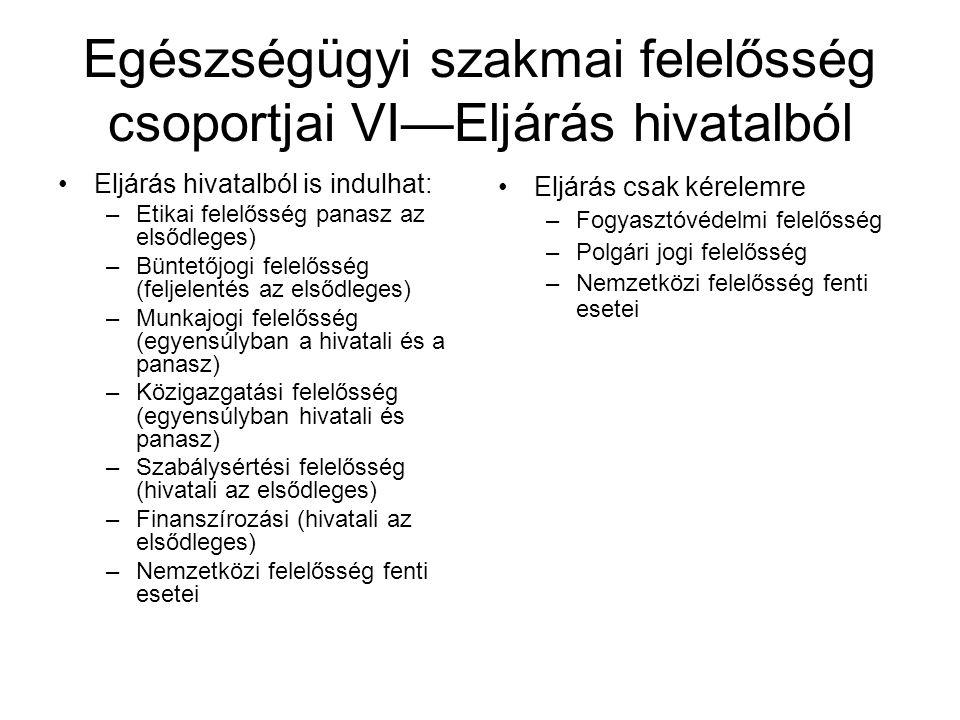 Egészségügyi szakmai felelősség csoportjai VI—Eljárás hivatalból Eljárás hivatalból is indulhat: –Etikai felelősség panasz az elsődleges) –Büntetőjogi felelősség (feljelentés az elsődleges) –Munkajogi felelősség (egyensúlyban a hivatali és a panasz) –Közigazgatási felelősség (egyensúlyban hivatali és panasz) –Szabálysértési felelősség (hivatali az elsődleges) –Finanszírozási (hivatali az elsődleges) –Nemzetközi felelősség fenti esetei Eljárás csak kérelemre –Fogyasztóvédelmi felelősség –Polgári jogi felelősség –Nemzetközi felelősség fenti esetei