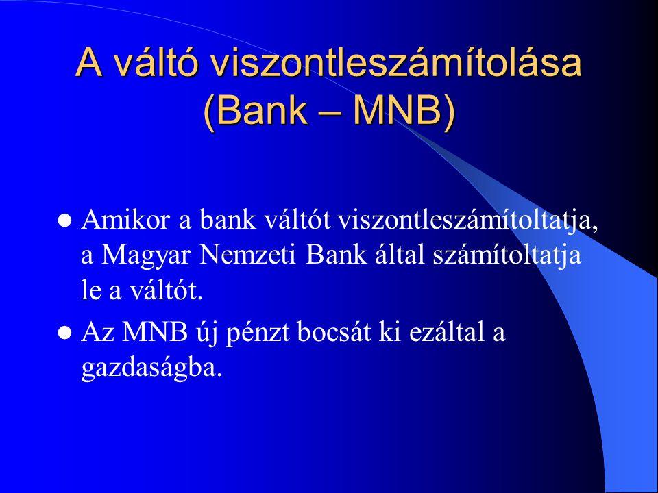 A váltó viszontleszámítolása (Bank – MNB) Amikor a bank váltót viszontleszámítoltatja, a Magyar Nemzeti Bank által számítoltatja le a váltót.