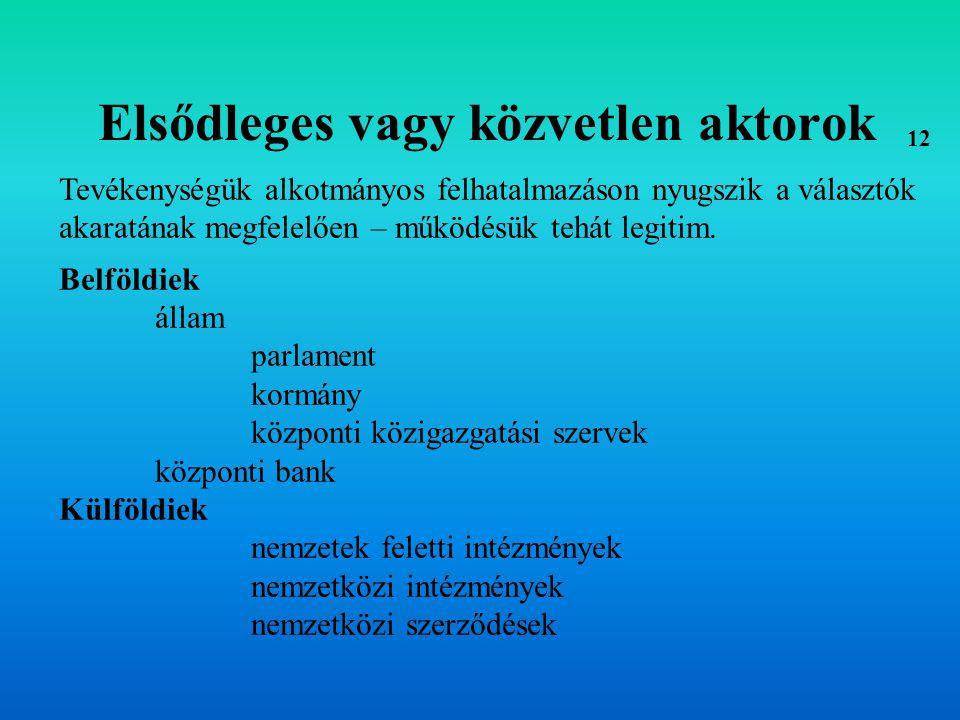Másodlagos vagy közvetett aktorok Szövetségek pártok tényleges szövetségek közjogi jellegűek magánjogi jellegűek lobbyk Tanácsadók tanácsadó intézmények szakértői testületek, tanácsok, csoportok 13