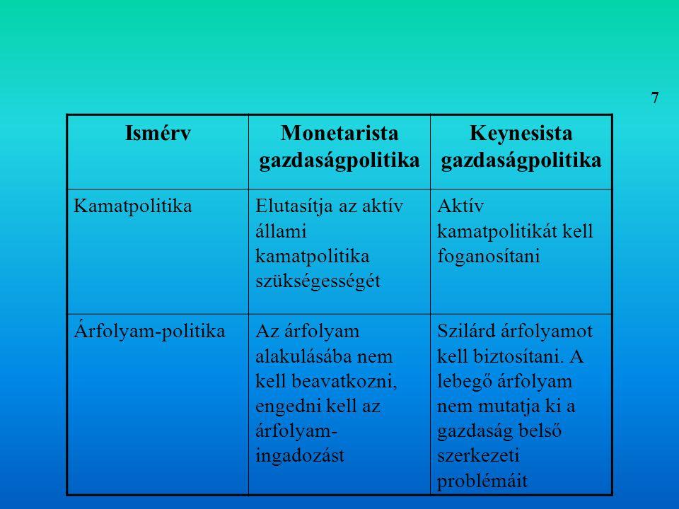 Gazdaságpolitikai irányzatok 1.