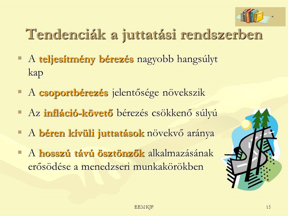 EEM KJF15 Tendenciák a juttatási rendszerben  A teljesítmény bérezés nagyobb hangsúlyt kap  A csoportbérezés jelentősége növekszik  Az infláció-köv