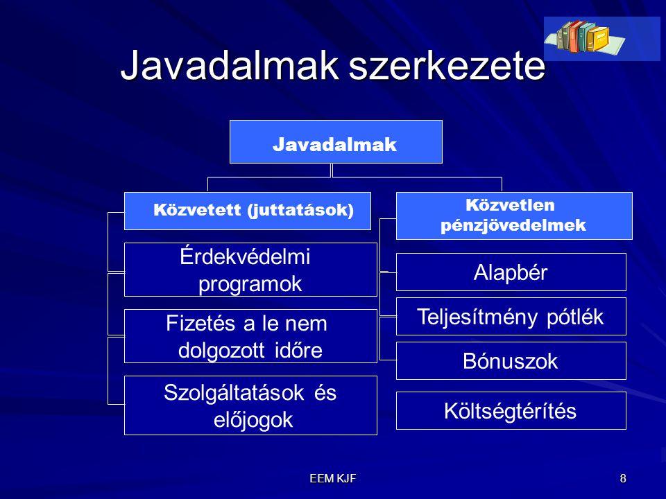 EEM KJF 8 Javadalmak szerkezete Közvetlen pénzjövedelmek Javadalmak Közvetett (juttatások) Alapbér Teljesítmény pótlék Bónuszok Költségtérítés Érdekvé