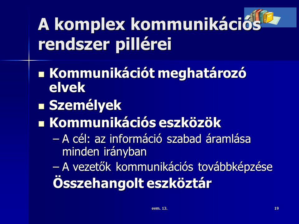 eem. 13.19 A komplex kommunikációs rendszer pillérei Kommunikációt meghatározó elvek Kommunikációt meghatározó elvek Személyek Személyek Kommunikációs