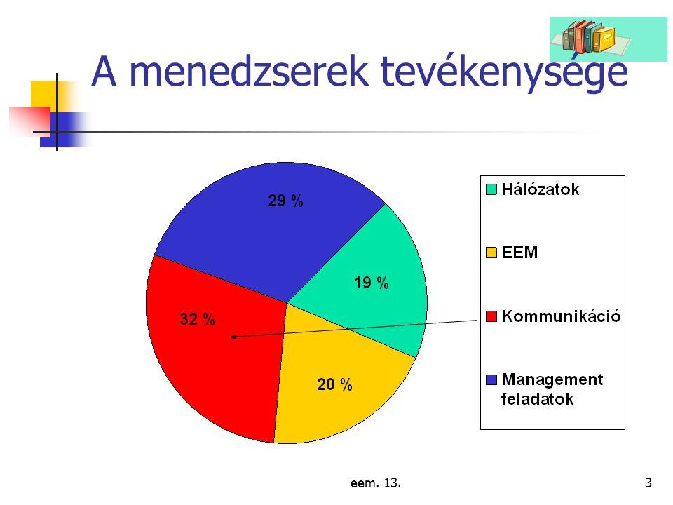 eem. 13.3 A menedzserek tevékenysége