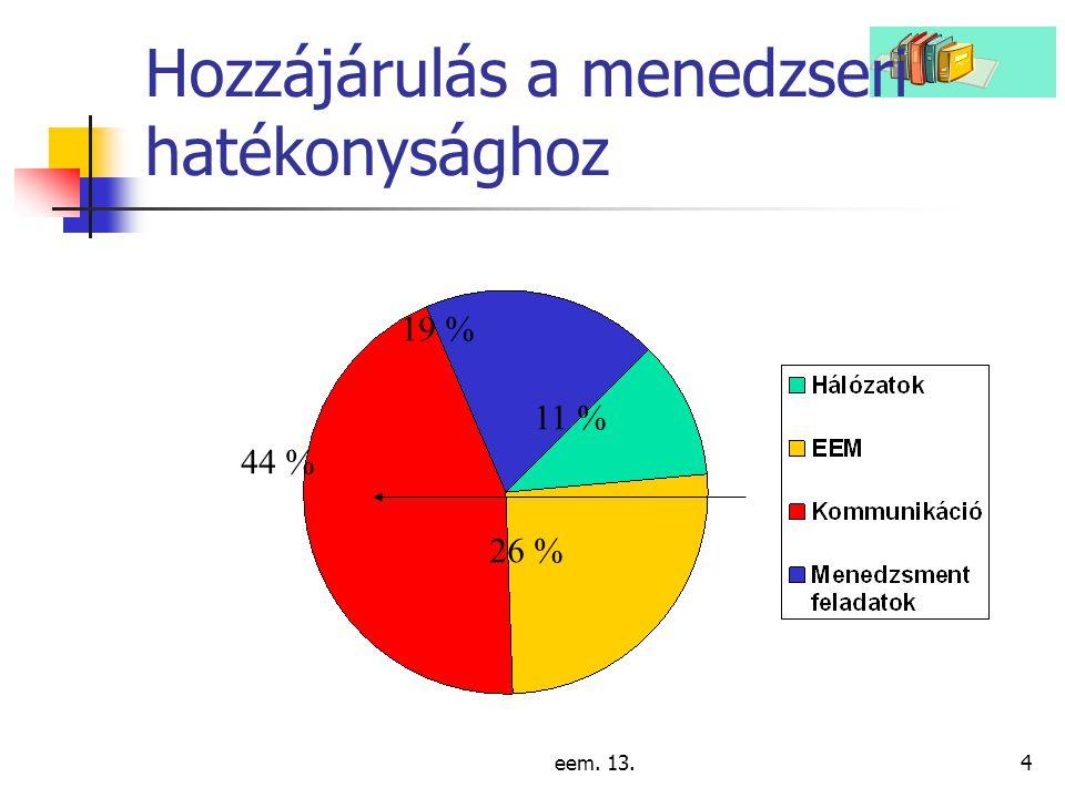 eem. 13.4 Hozzájárulás a menedzseri hatékonysághoz 19 % 11 % 26 % 44 %