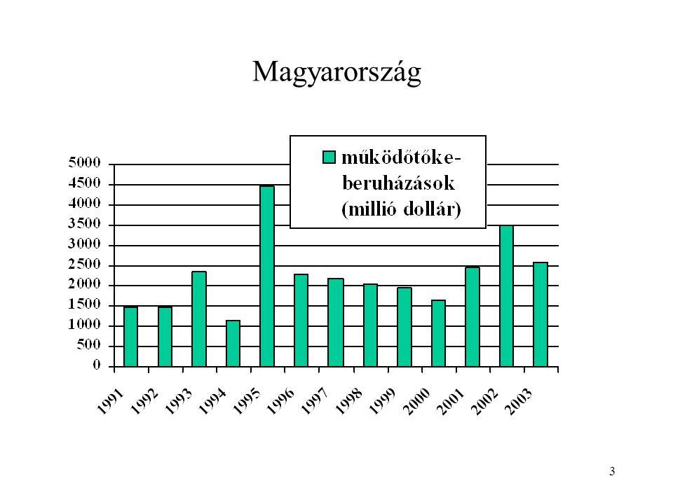 14 A privatizáció 1997-re lelassult, ekkor nagyobb szerephez jutottak a zöldmezős beruházások és a már meglévő cégek tőkeemelései, pótlólagos beruházásai.