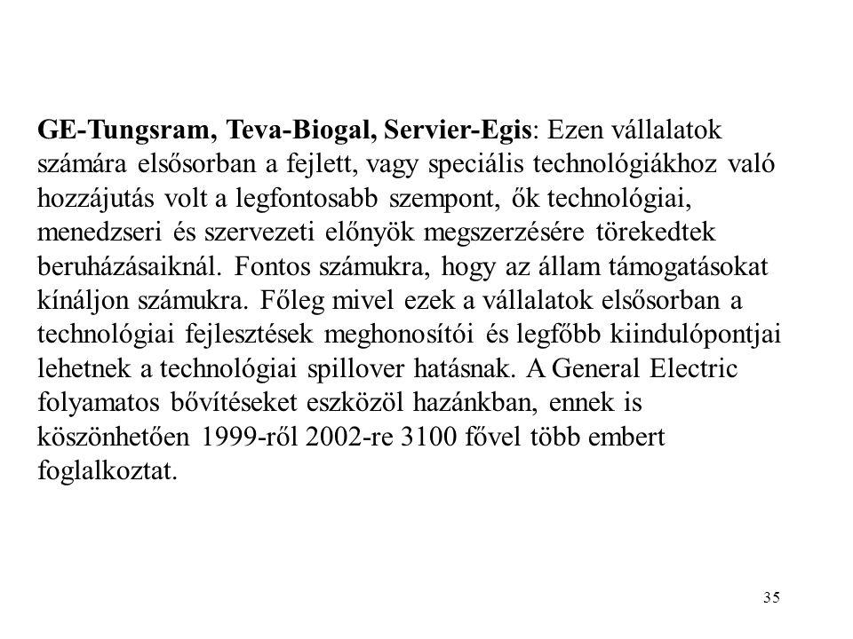 35 GE-Tungsram, Teva-Biogal, Servier-Egis: Ezen vállalatok számára elsősorban a fejlett, vagy speciális technológiákhoz való hozzájutás volt a legfontosabb szempont, ők technológiai, menedzseri és szervezeti előnyök megszerzésére törekedtek beruházásaiknál.