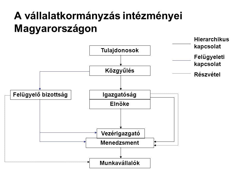 A vállalatkormányzás intézményei Magyarországon Tulajdonosok Közgyűlés Felügyelő bizottságIgazgatóság Elnöke Vezérigazgató Menedzsment Munkavállalók Hierarchikus kapcsolat Felügyeleti kapcsolat Részvétel