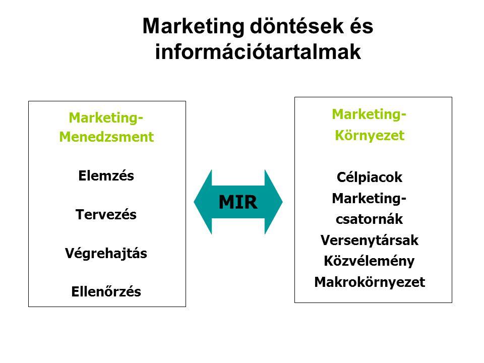 Marketing döntések és információtartalmak MIR Marketing- Menedzsment Elemzés Tervezés Végrehajtás Ellenőrzés Marketing- Környezet Célpiacok Marketing- csatornák Versenytársak Közvélemény Makrokörnyezet
