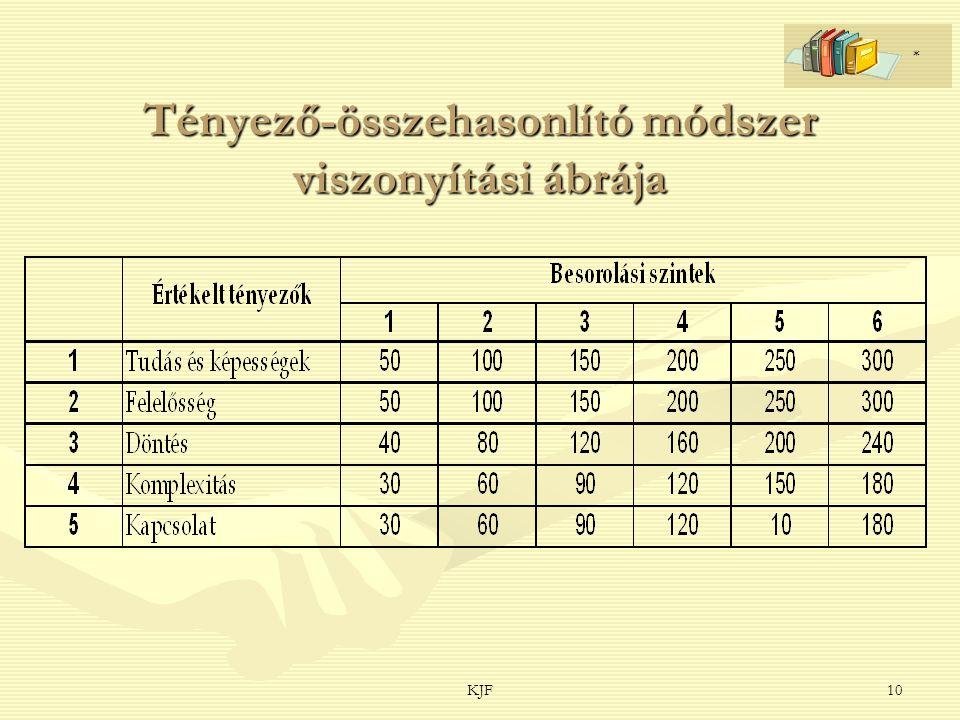 KJF10 Tényező-összehasonlító módszer viszonyítási ábrája *