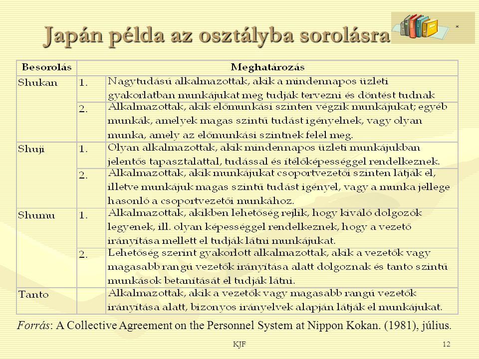 KJF12 Japán példa az osztályba sorolásra Forrás: A Collective Agreement on the Personnel System at Nippon Kokan.