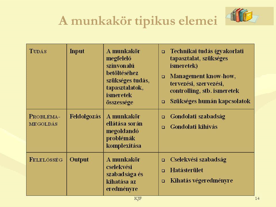 KJF14 A munkakör tipikus elemei