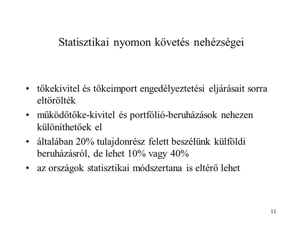 11 Statisztikai nyomon követés nehézségei tőkekivitel és tőkeimport engedélyeztetési eljárásait sorra eltörölték működőtőke-kivitel és portfólió-beruh