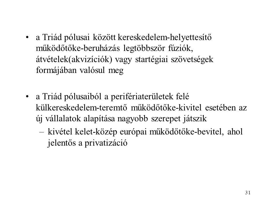 31 a Triád pólusai között kereskedelem-helyettesítő működőtőke-beruházás legtöbbször fúziók, átvételek(akvizíciók) vagy startégiai szövetségek formájá