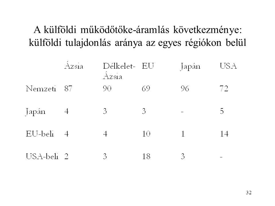 32 A külföldi működőtőke-áramlás következménye: külföldi tulajdonlás aránya az egyes régiókon belül