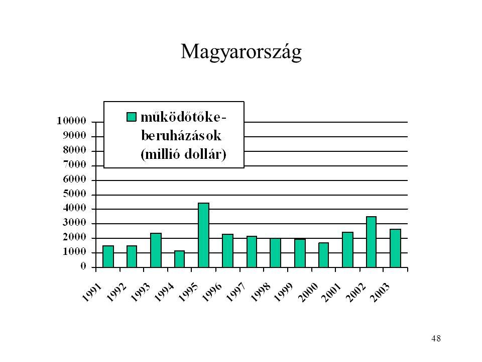 48 Magyarország
