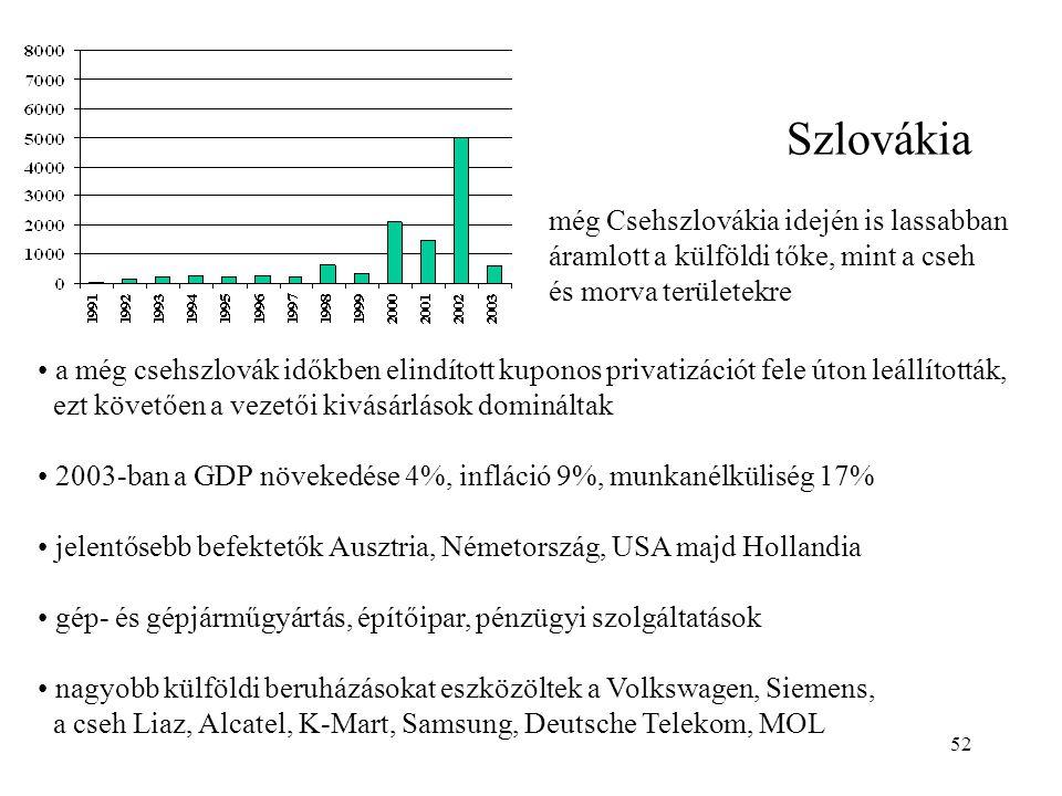 52 Szlovákia még Csehszlovákia idején is lassabban áramlott a külföldi tőke, mint a cseh és morva területekre a még csehszlovák időkben elindított kup