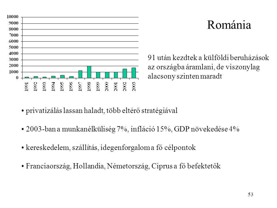 53 Románia 91 után kezdtek a külföldi beruházások az országba áramlani, de viszonylag alacsony szinten maradt privatizálás lassan haladt, több eltérő