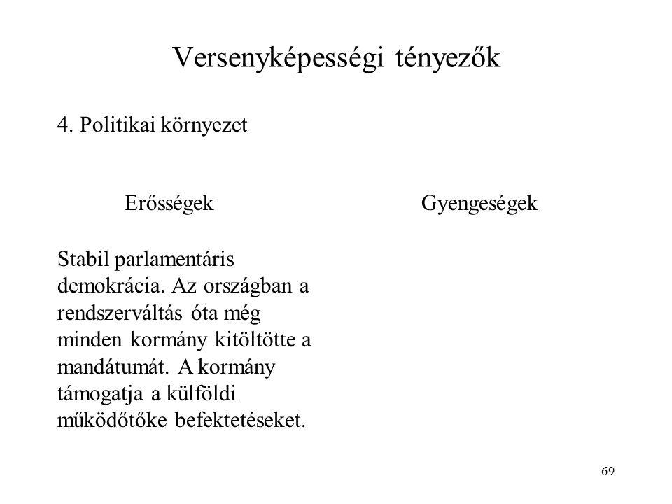 69 Versenyképességi tényezők 4. Politikai környezet ErősségekGyengeségek Stabil parlamentáris demokrácia. Az országban a rendszerváltás óta még minden